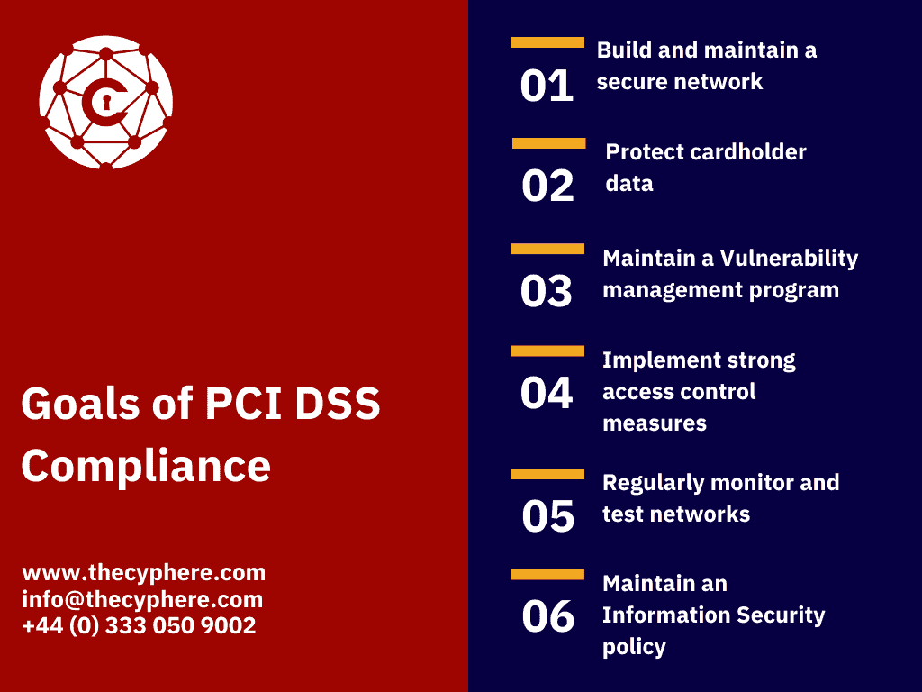 PCI DSS guidelines
