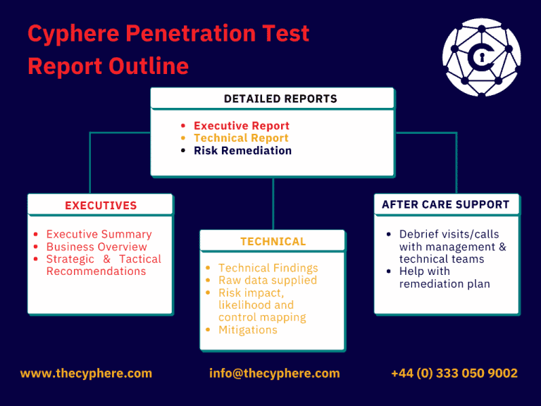 Penetration Testing Services Delivery