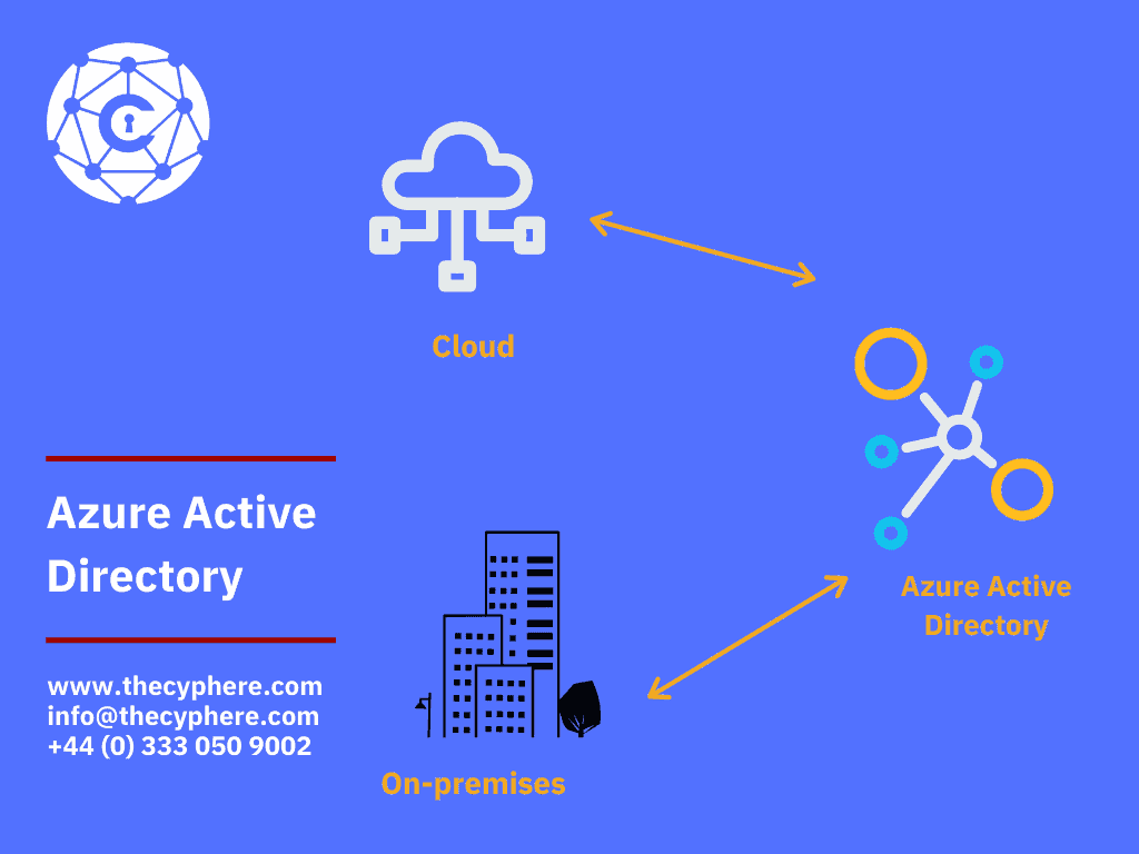 How does azure Active directory work