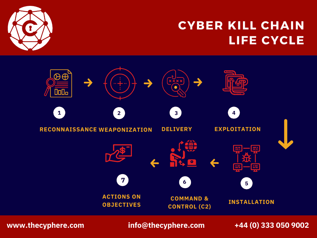 cyber kill chain explained