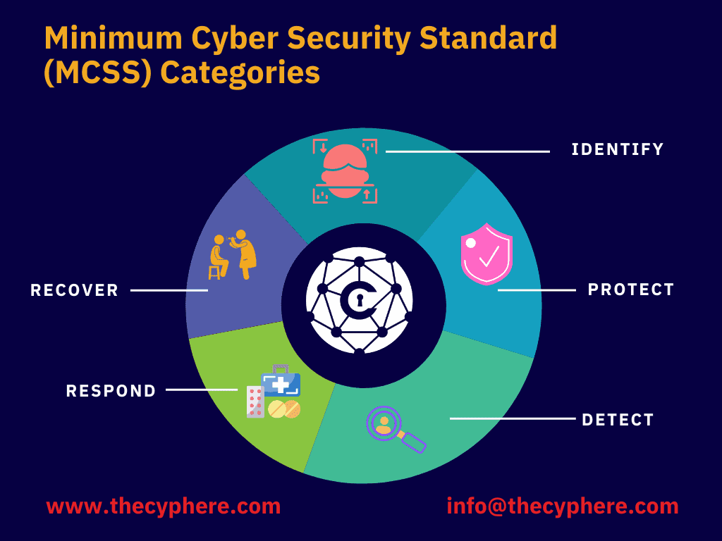 cybersecurity standards