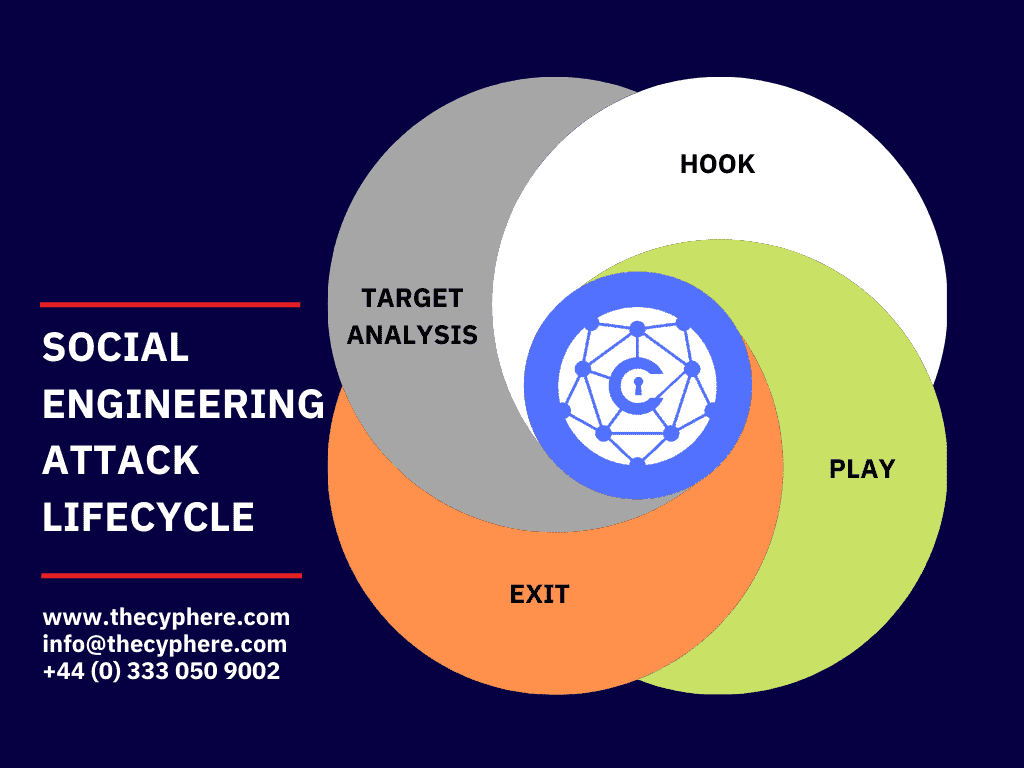 social engineering attack lifecycle steps